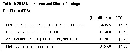 Timken 2012 results2